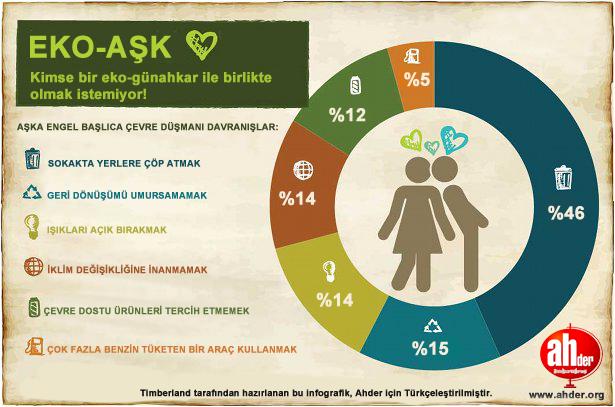 çevrecilik ve aşk türkçe infografik