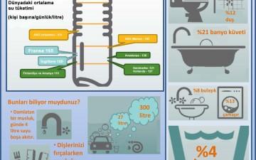 Su tüketimini azaltmak için ipuçları [infografik]