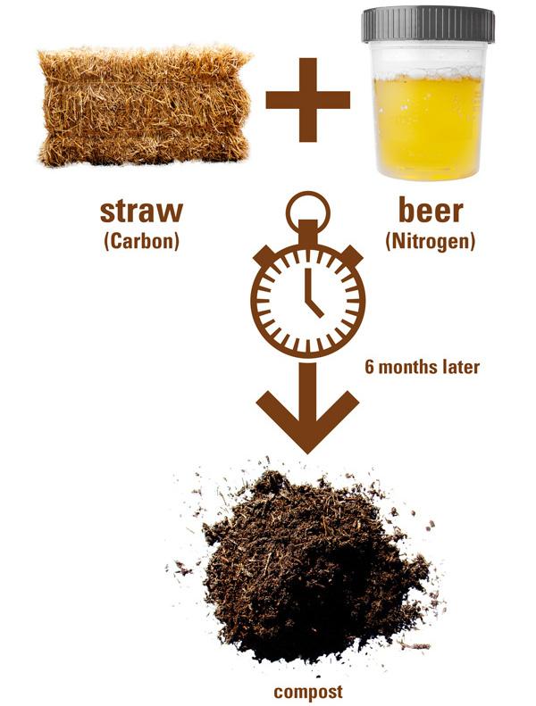 Uritonnoir kompost sistemi