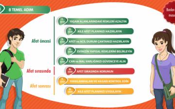 Türkiye'nin ilk interaktif deprem eğitim kampanyası başladı