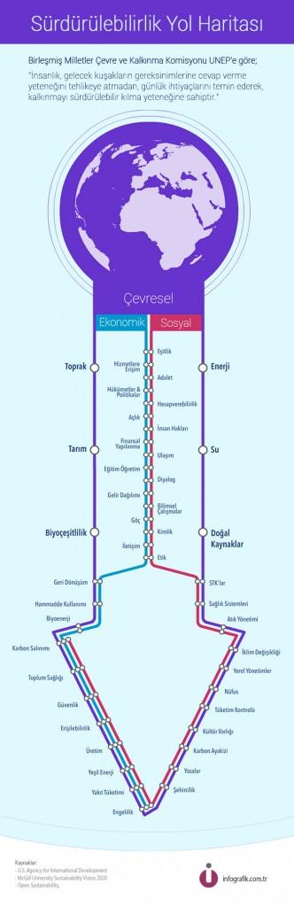 sürdürülebilirlik yol haritası türkçe infografik 2013