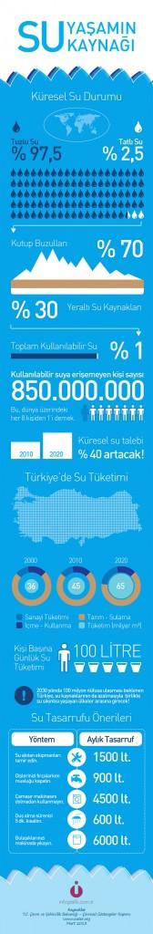 su kaynaklarımız türkçe infografik